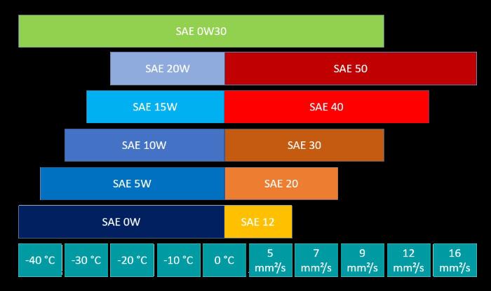 Motoröl SAE Klasse 0W30