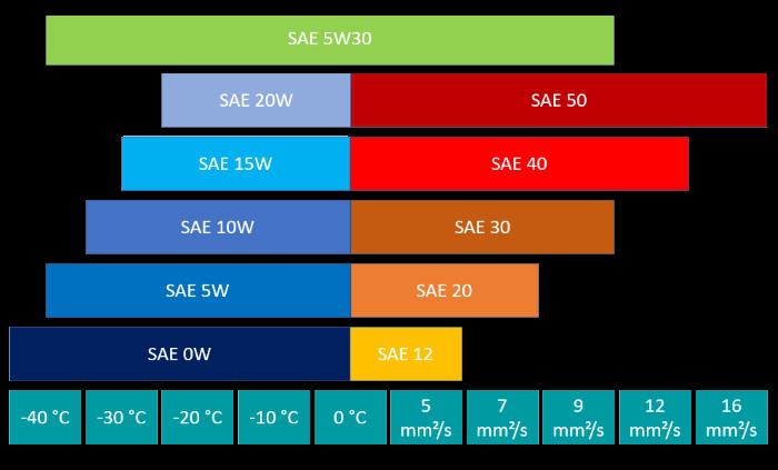 Motoröl SAE Klasse 5W30