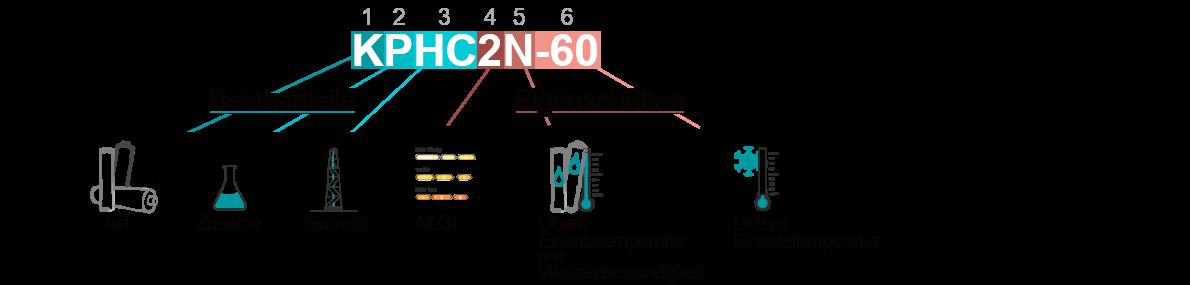 DIN 51502 Erklärung