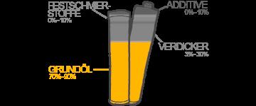 Grundöle bei Fließfett