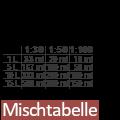 Mischtabelle