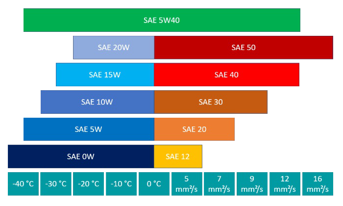 Motoröl SAE Klasse 5W40
