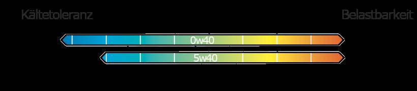0w40 vs. 5w40