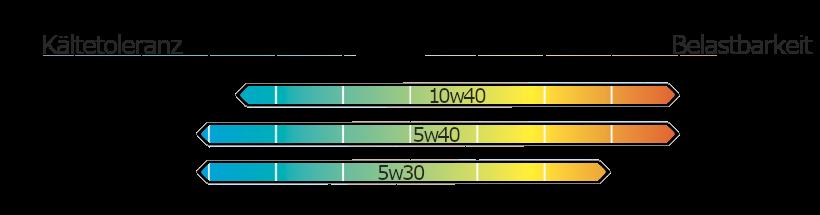 10w40 Temperaturbereich