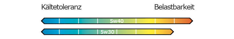 5w30 vs 5w40