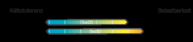 5w20 vs 5w30